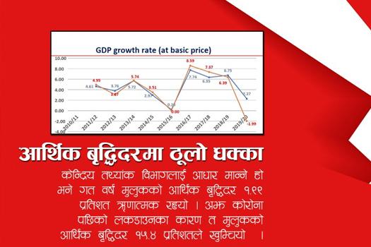 सकसपूर्ण अवस्थामा देशको अर्थतन्त्र, ऋणात्मक आर्थिक वृद्धिदर हुने मुलुकको सूचीमा नेपाल