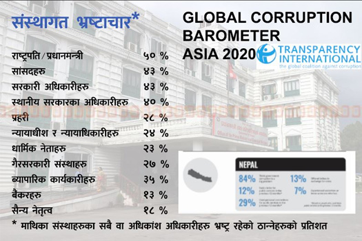 नेपालमा ५८ प्रतिशतले भ्रष्टाचार बढेको ट्रान्सपरेन्सी इन्टरनेशनको रिपोर्ट