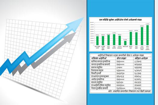 आईपीओमा आकर्षण बढ्दै, आवेदक संख्या एक वर्षमा दोब्बर नाघ्यो